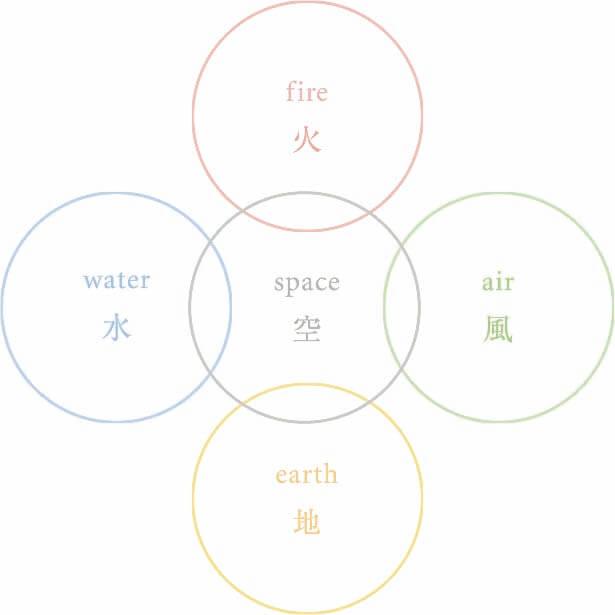 チベット五大元素