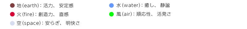地、水、火、風、空