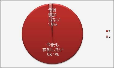 今後も酸化したい98.1% 参加しない1.9%