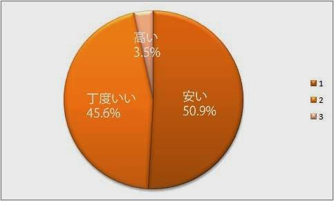 安井50.9% 丁度いい45.6% 高い3.5%