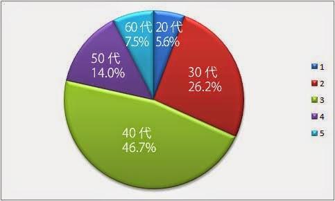 20代5.6% 30代26.2% 40代46.7% 50代14% 60代7.5%