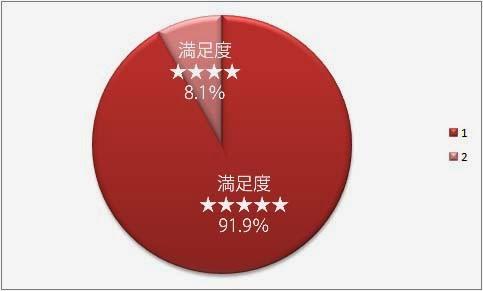 満足星5個91.9% 満足星4個8.1%