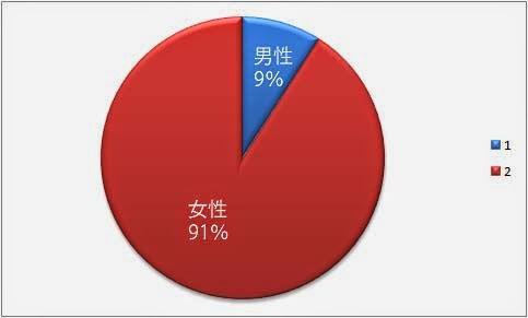 男性9% 女性91%
